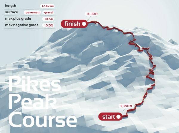Le parcours de Pikes Peak