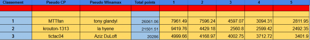 classement High FINAL.PNG