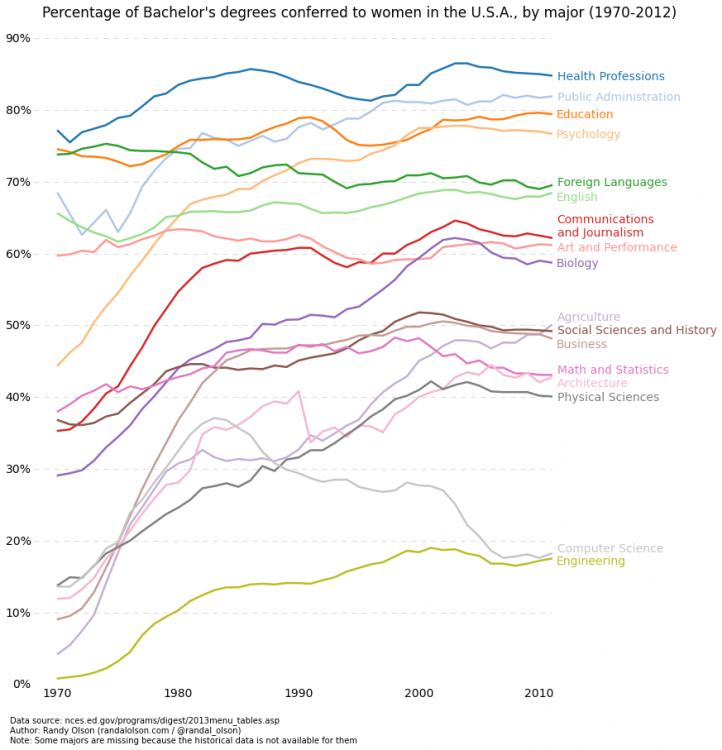 percent-bachelors-degrees-women-usa.thumb.png.fbe82cc8115ef6b575ffdcfd53fd93da.png