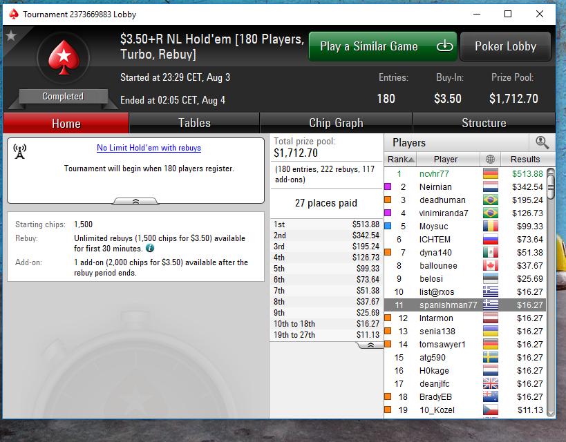 Victoire du SnG  3,50 Rebuy 180 joueurs pour513,88$.PNG