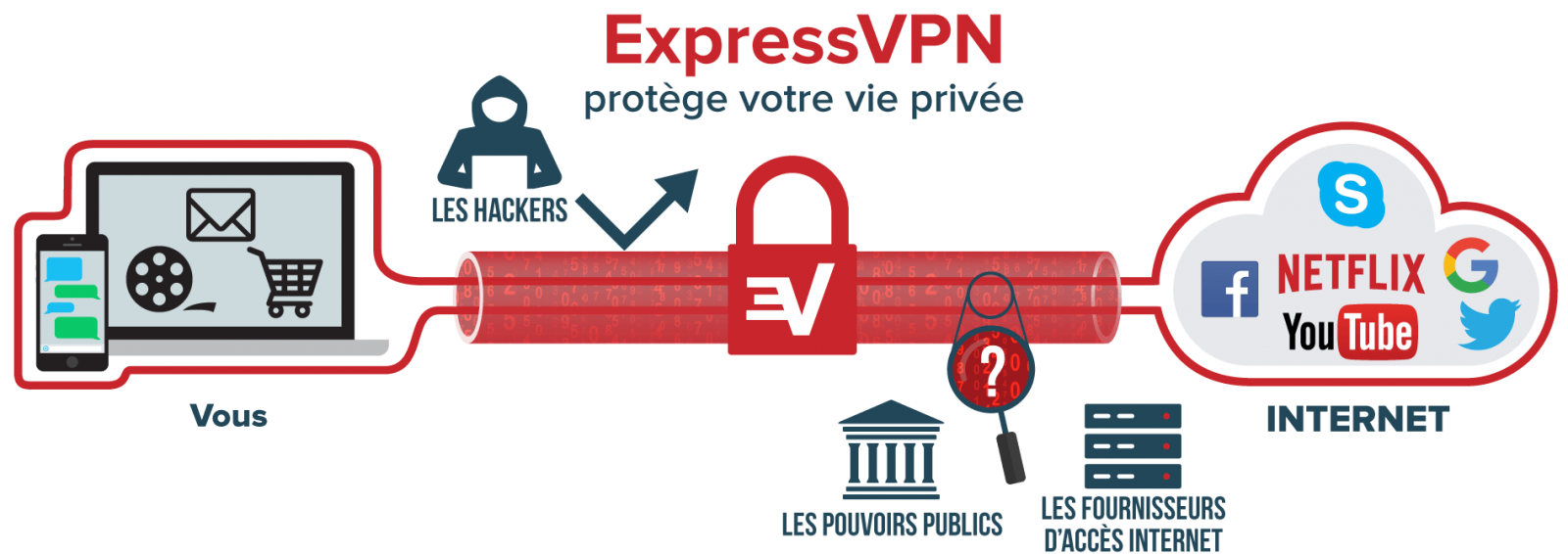 what-is-vpn@2x-b04137981d9ae8f7902cfc712f00d5b5.thumb.png.9b91c8a7e9ed07dd2609c27c08b59408.png