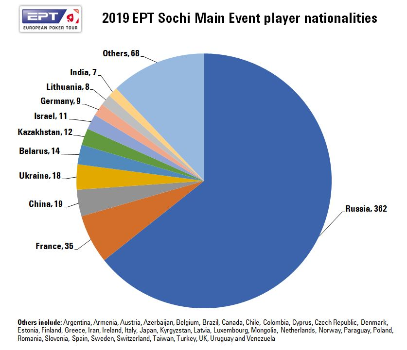 EPT_Sochi_2019_Main_Event_player_nationalities.JPG.a55eba1c9b70bd70c18bbc15f148dbc9.JPG