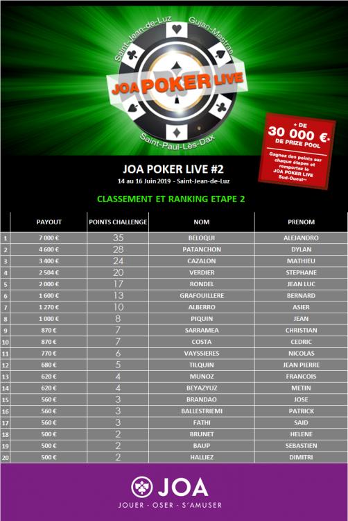 classement et ranking 2eme etape.png