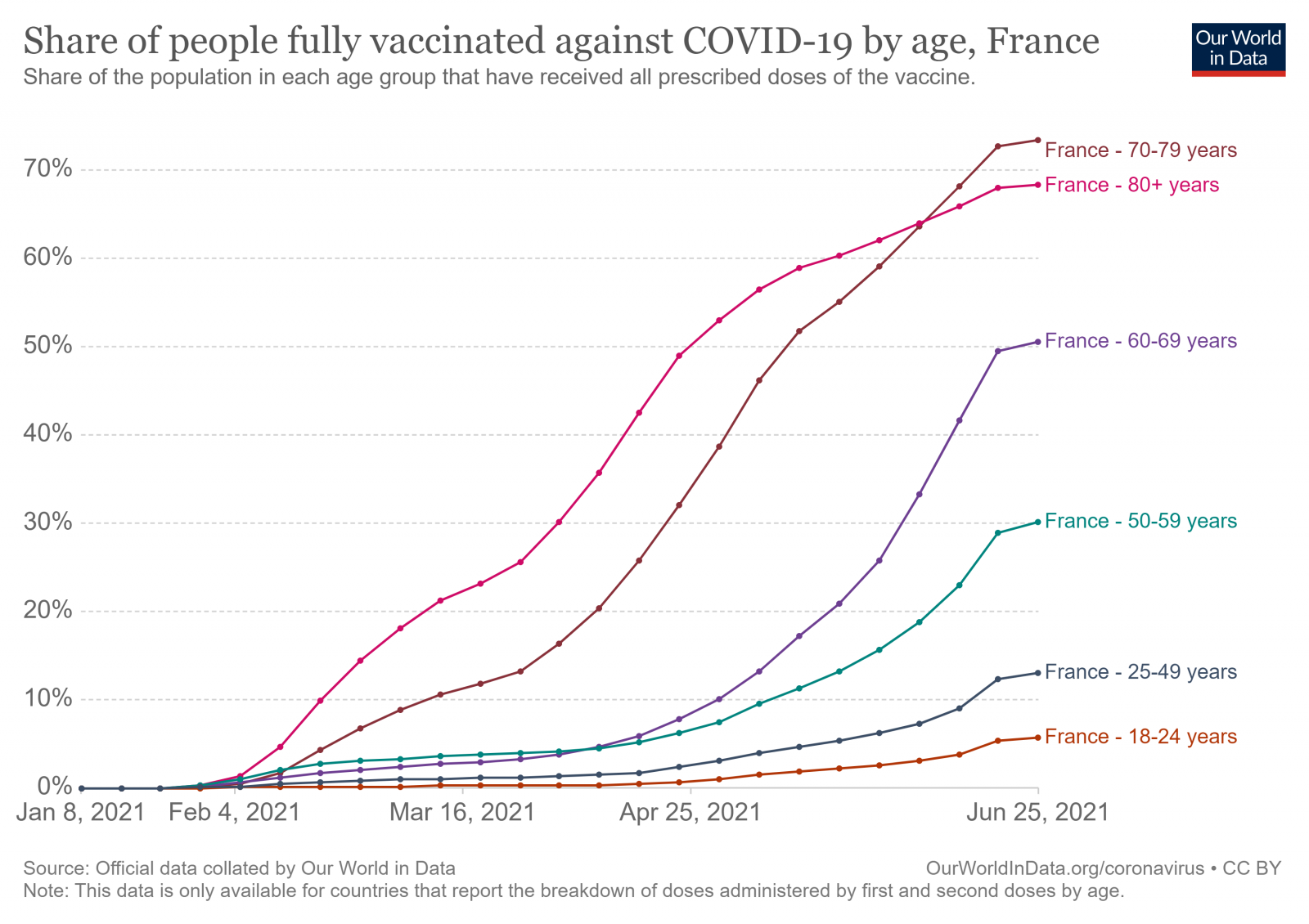 covid-fully-vaccinated-by-age.thumb.png.89fa9a09f5d2f59d7f380d46c35a781d.png