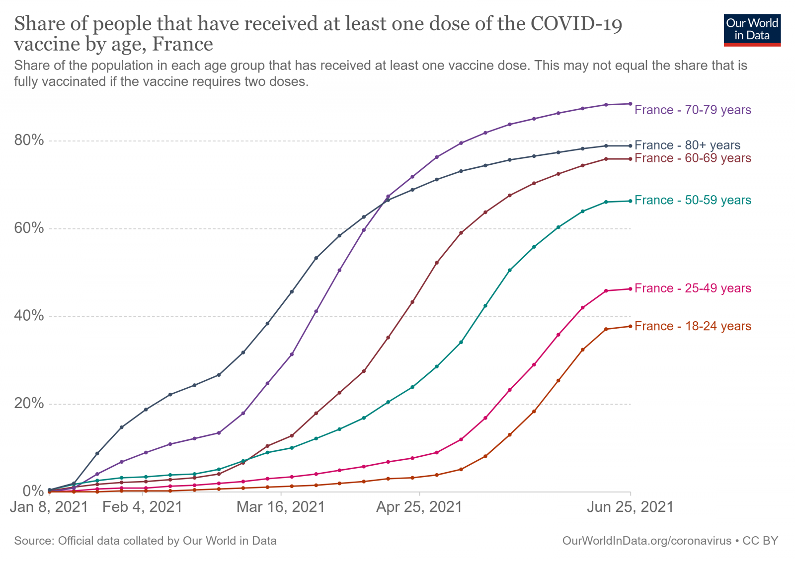 covid-vaccine-by-age.thumb.png.2160b2c7713af59018ab0a2570a95396.png