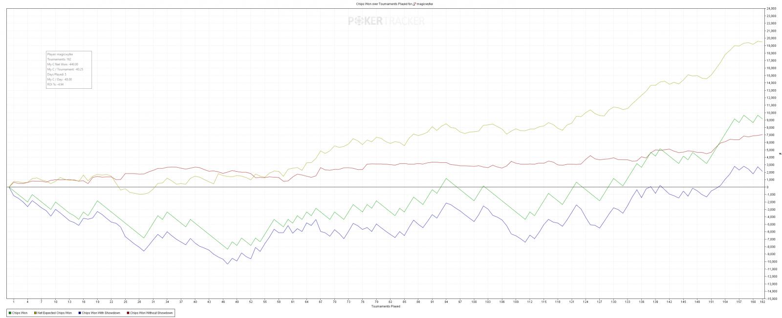 courbe PT4 <a href='https://www.clubpoker.net/betclic-poker/pr-32,fr' class='notreplace' title='Betclic Poker' style=